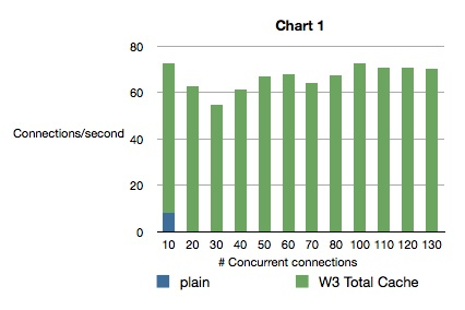 Graph : Plain vs W3 Total Cache WordPress perf on ARM